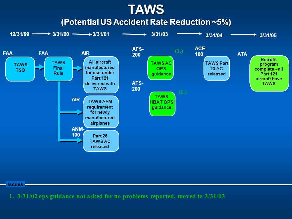 TAWS (Potential US Accident Rate Reduction ~5%)