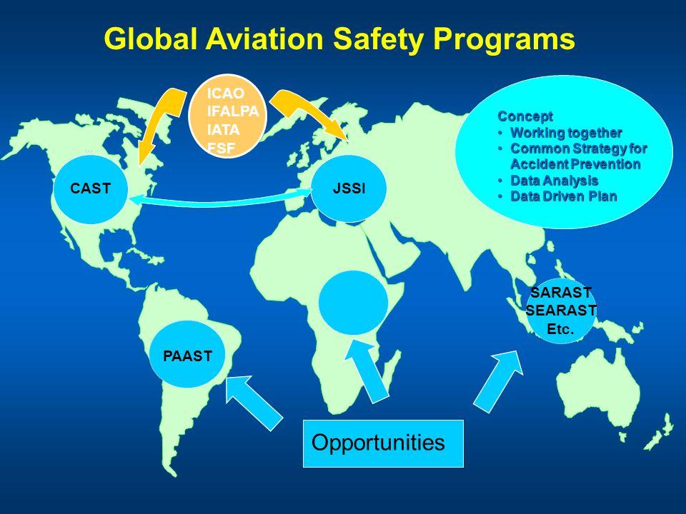 Global Aviation Safety Programs