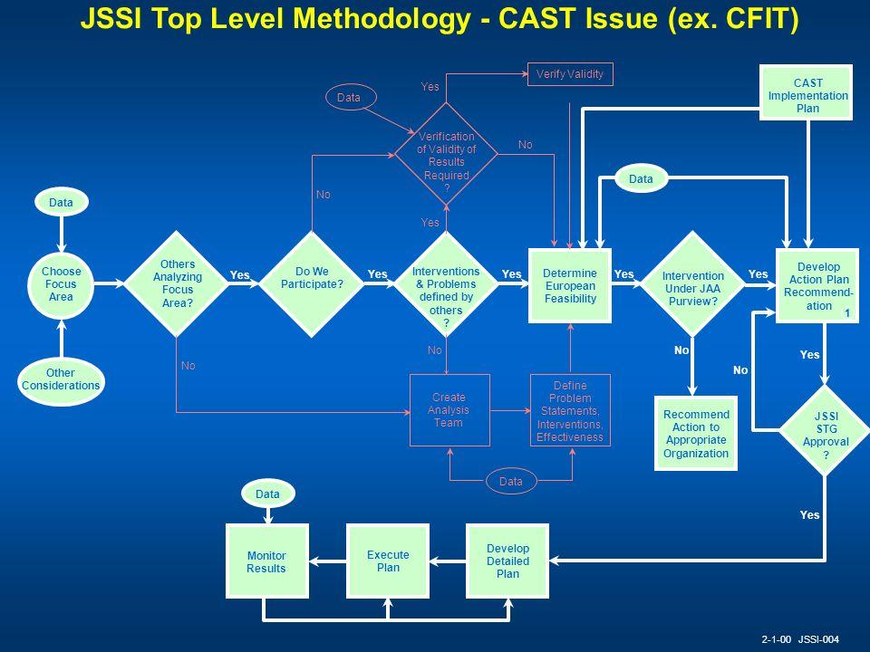 JSSI Top Level Methodology - CAST Issue (ex. CFIT)