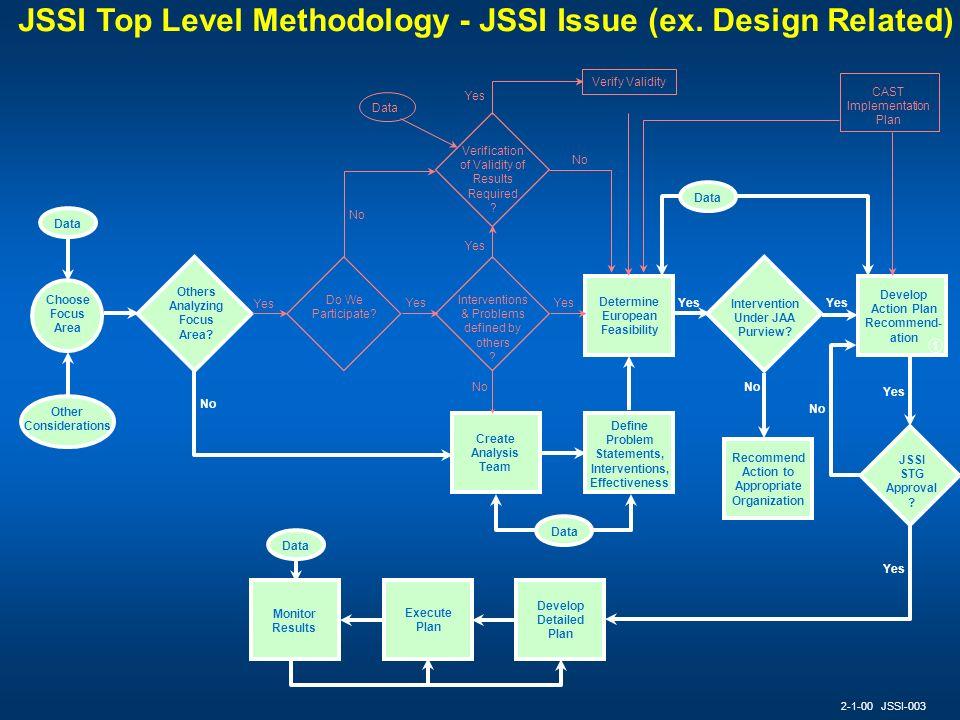 JSSI Top Level Methodology - JSSI Issue (ex. Design Related)