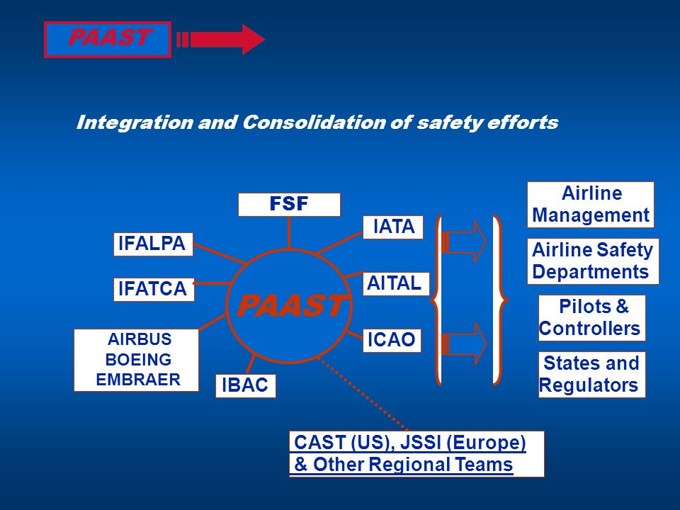 PAAST PAAST Integration and Consolidation of safety efforts Airline