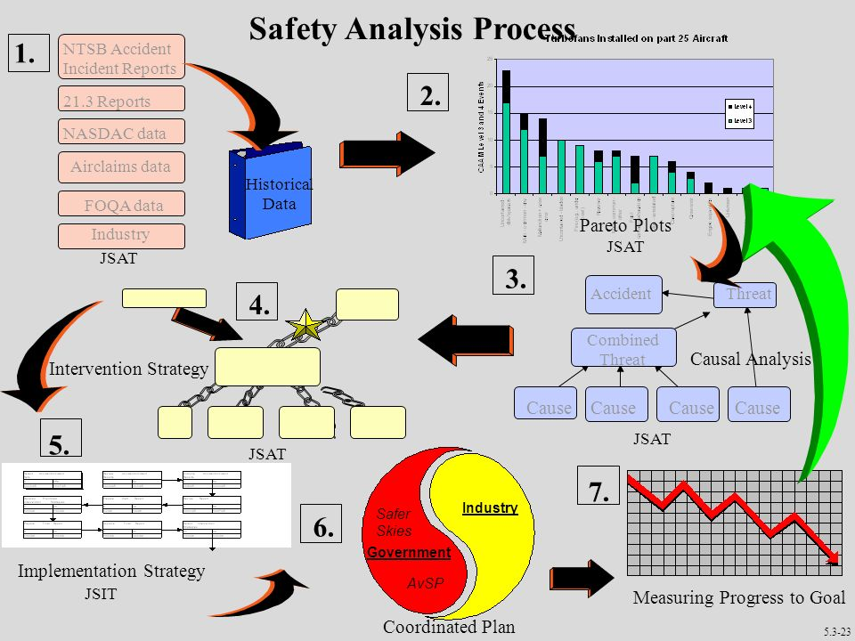 Safety Analysis Process