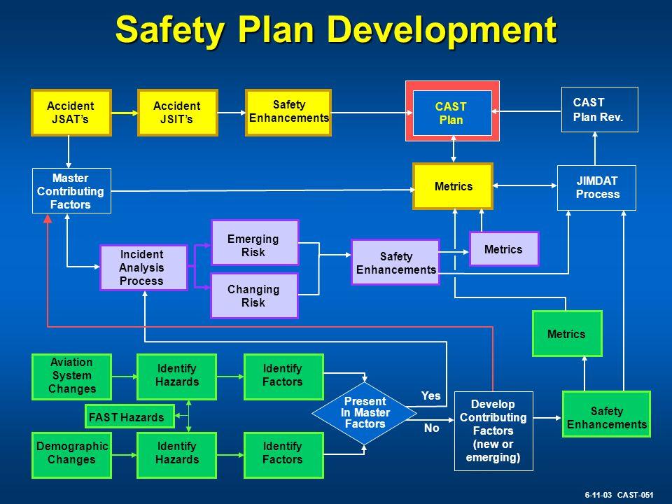 Safety Plan Development