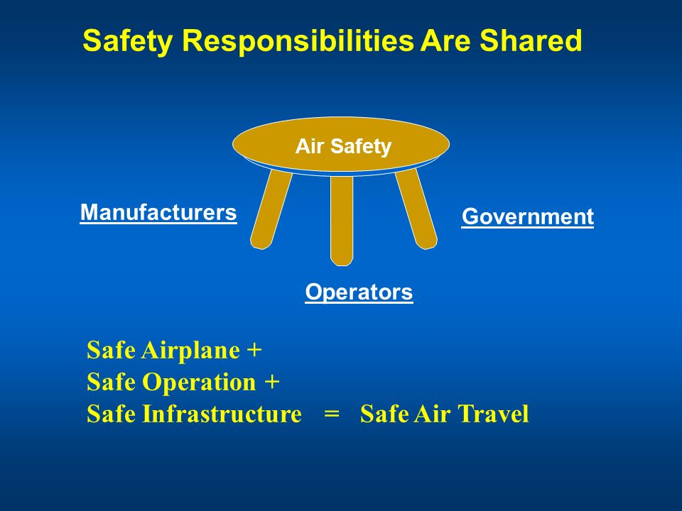 Safety Responsibilities Are Shared