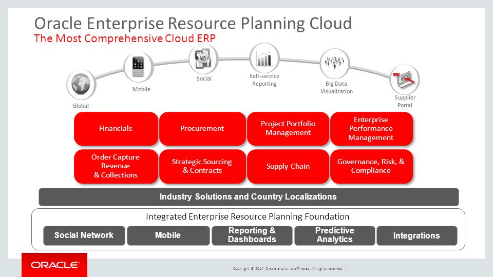 Enterprise resource planning erp and supply
