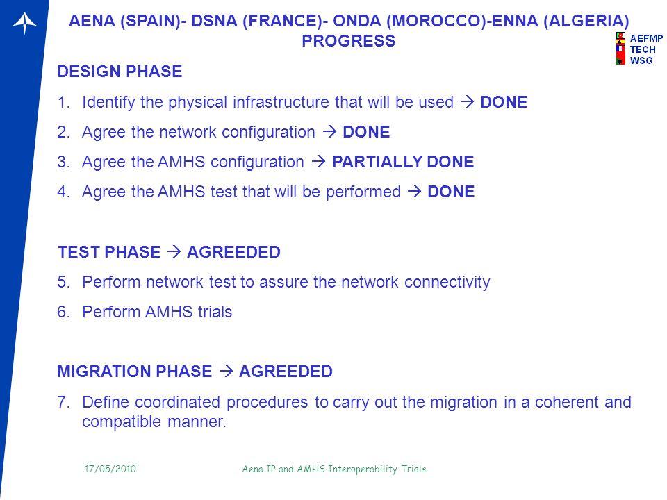 AENA (SPAIN)- DSNA (FRANCE)- ONDA (MOROCCO)-ENNA (ALGERIA) PROGRESS