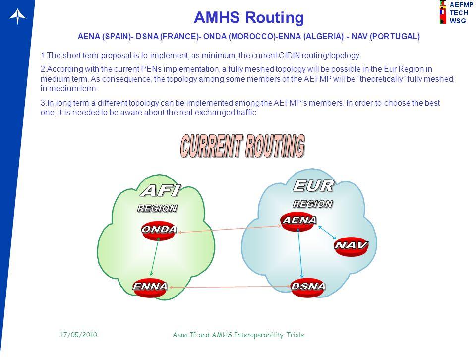 AMHS Routing AENA (SPAIN)- DSNA (FRANCE)- ONDA (MOROCCO)-ENNA (ALGERIA) - NAV (PORTUGAL)