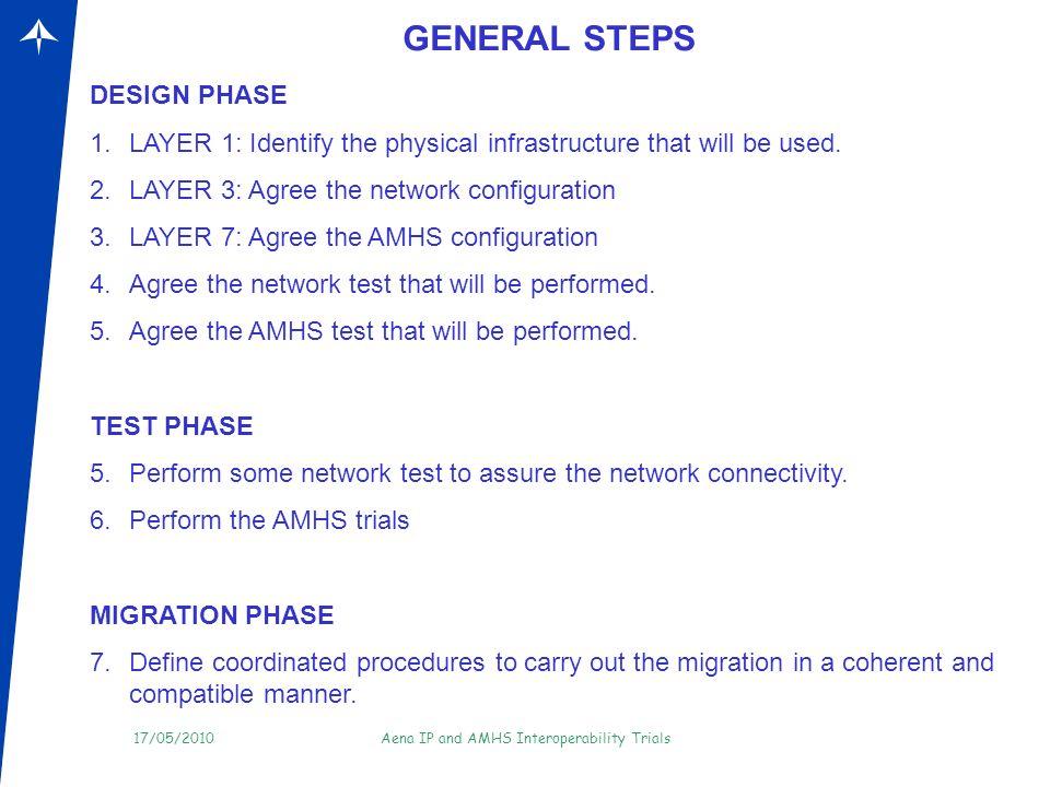 GENERAL STEPS DESIGN PHASE