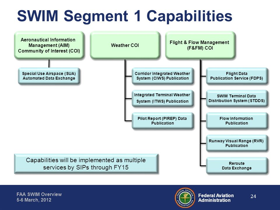SWIM Segment 1 Capabilities