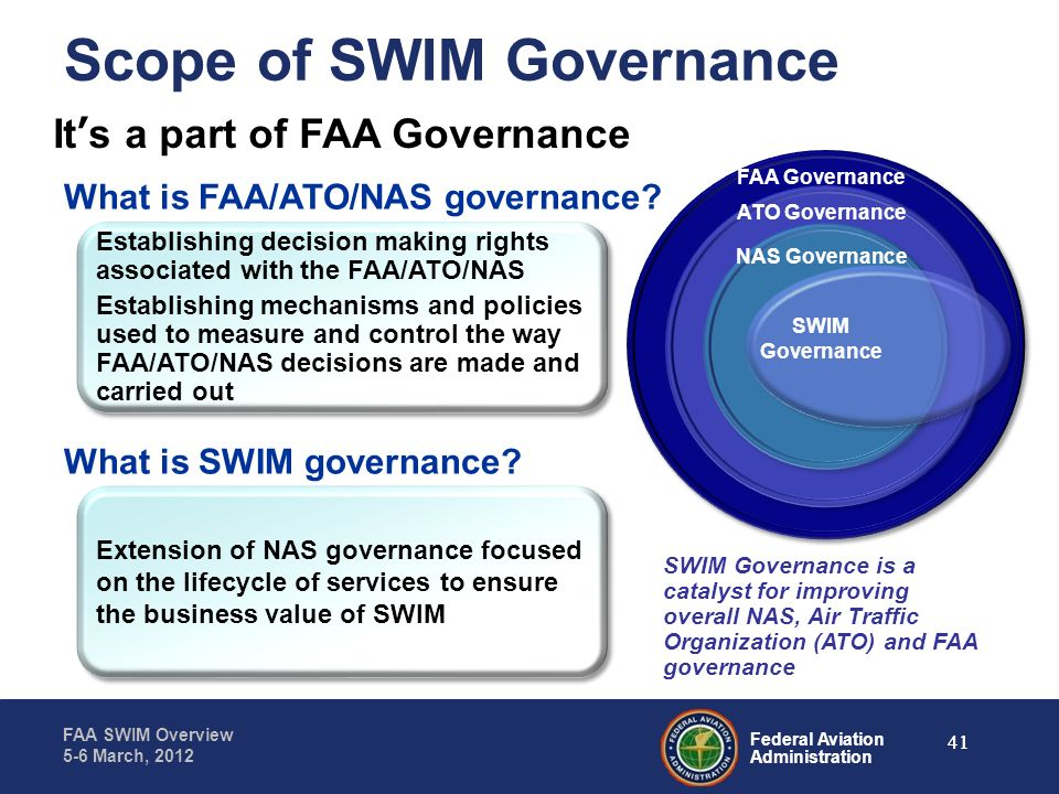 Scope of SWIM Governance