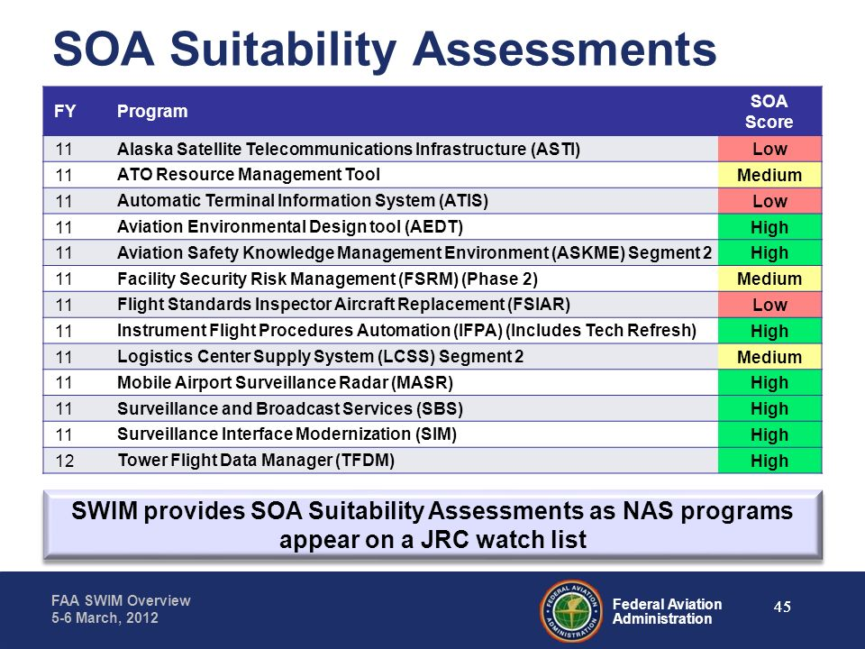 SOA Suitability Assessments