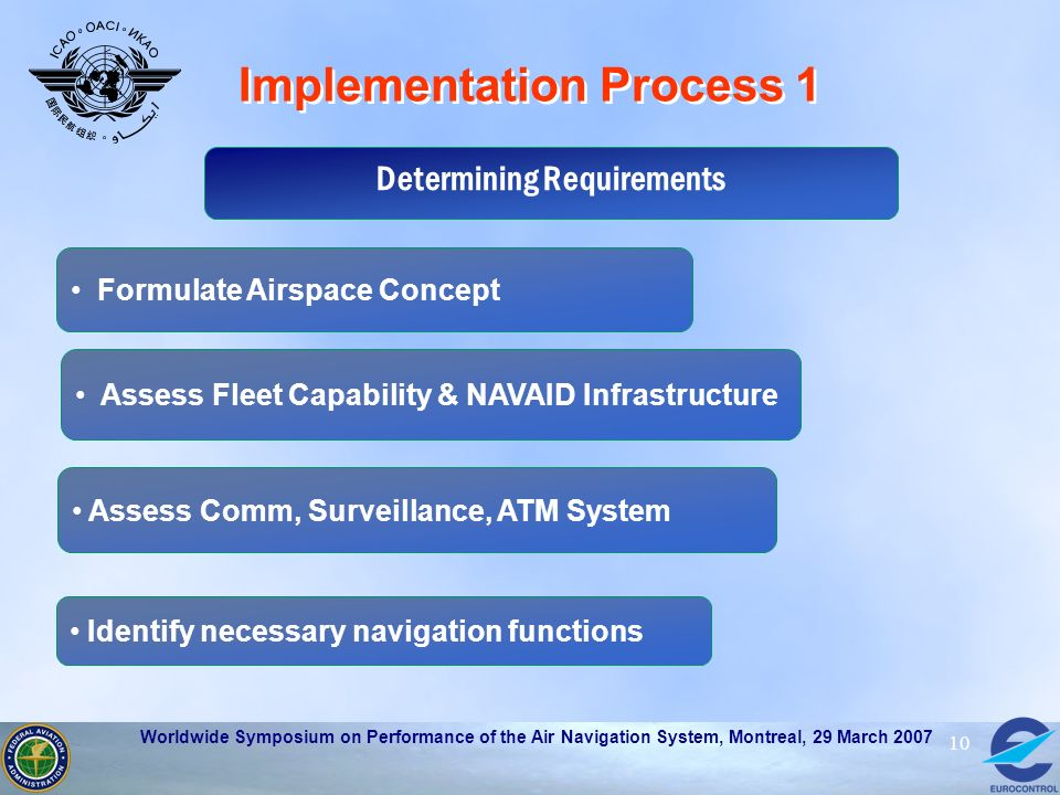 Implementation Process 1