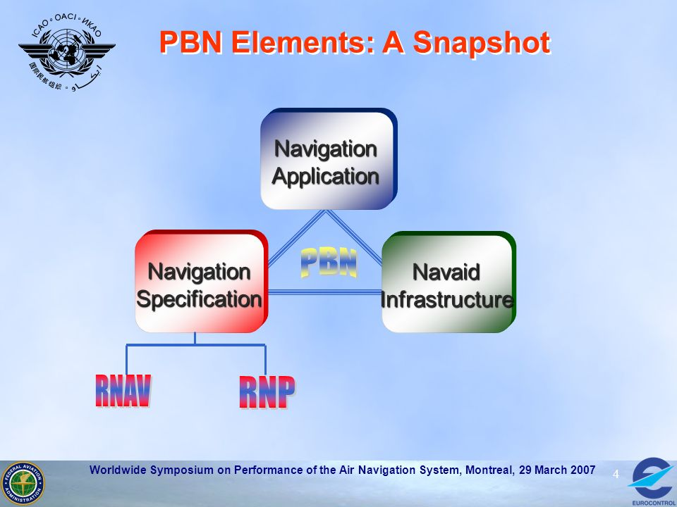 PBN Elements: A Snapshot