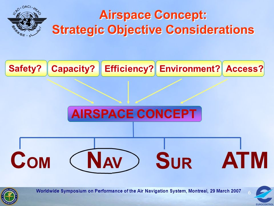 Airspace Concept: Strategic Objective Considerations
