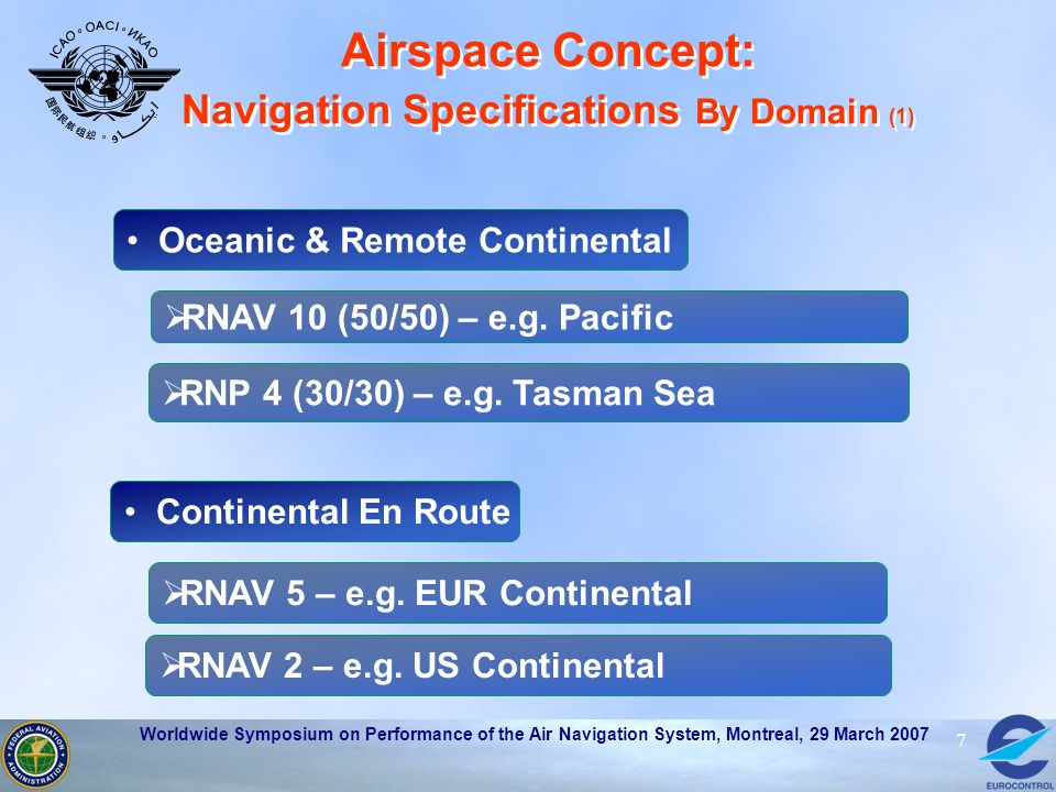 Airspace Concept: Navigation Specifications By Domain (1)