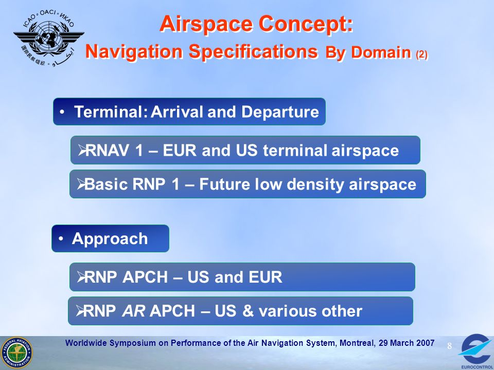 Airspace Concept: Navigation Specifications By Domain (2)
