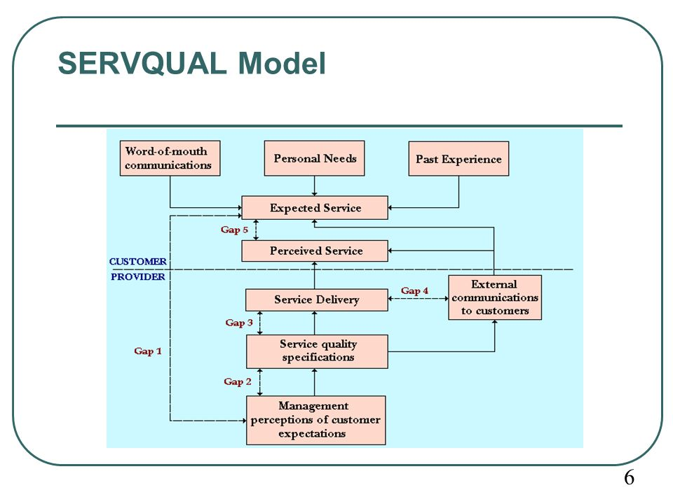 servequal model Get expert answers to your questions in customer satisfaction, servqual, questionnaire design and service quality and more on researchgate, the professional network for scientists.