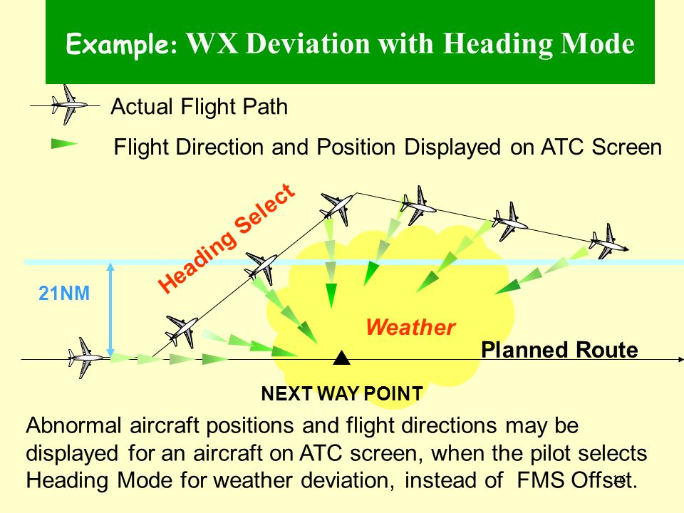 Example: WX Deviation with Heading Mode