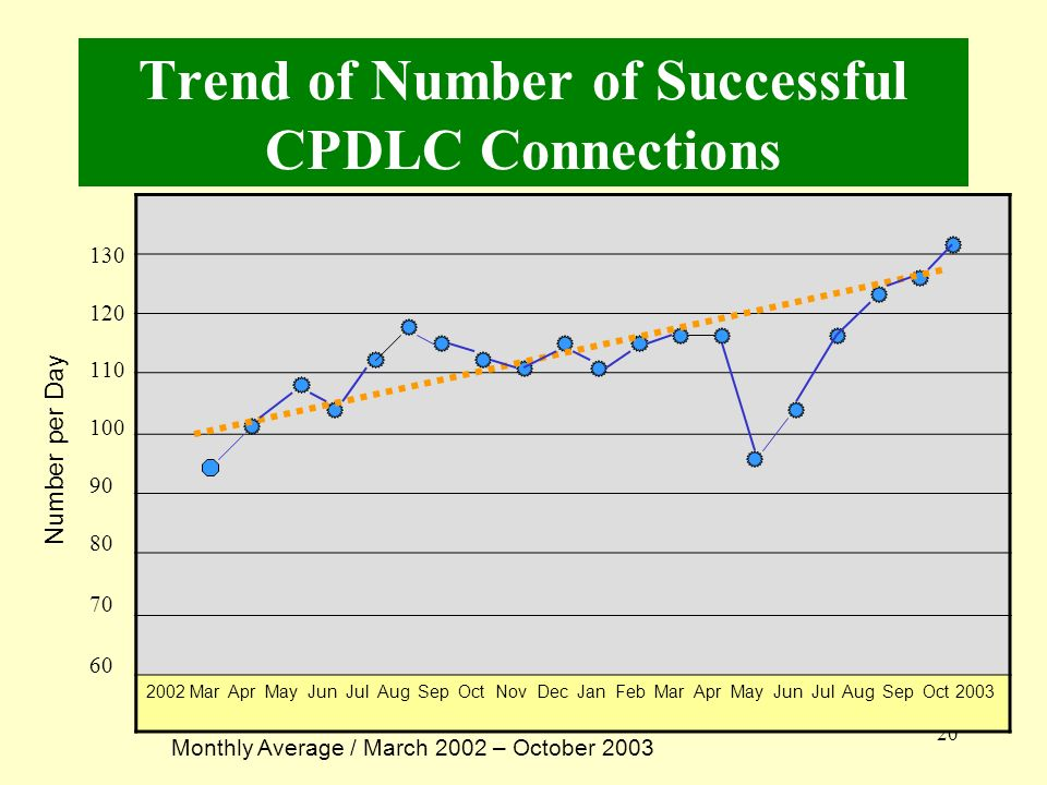 Trend of Number of Successful CPDLC Connections