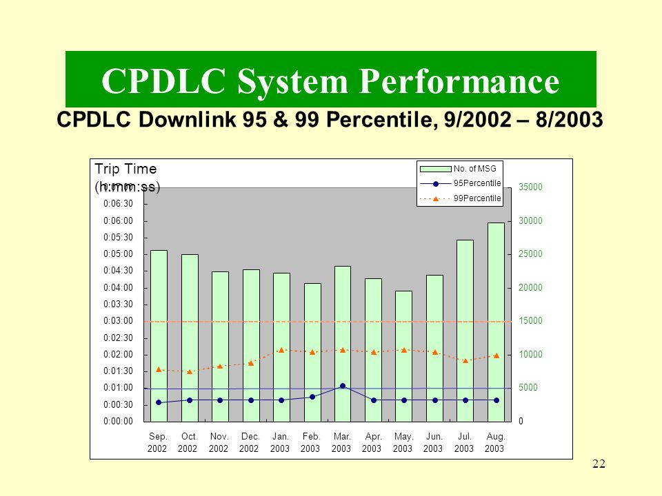 CPDLC System Performance