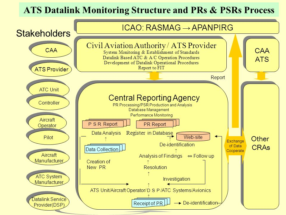 ATS Datalink Monitoring Structure and PRs & PSRs Process