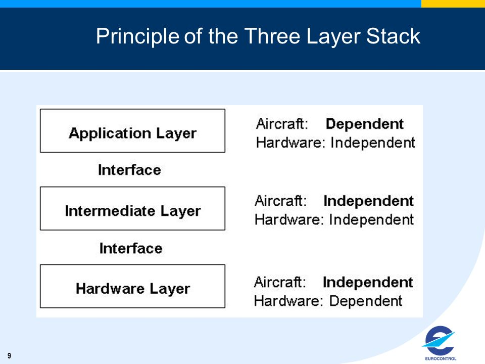 Principle of the Three Layer Stack