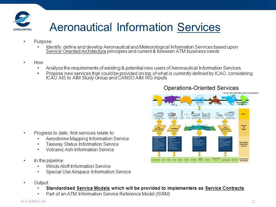 Aeronautical Information Services