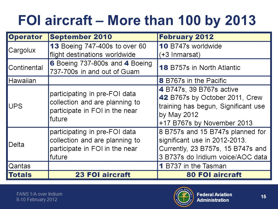 FOI aircraft – More than 100 by 2013