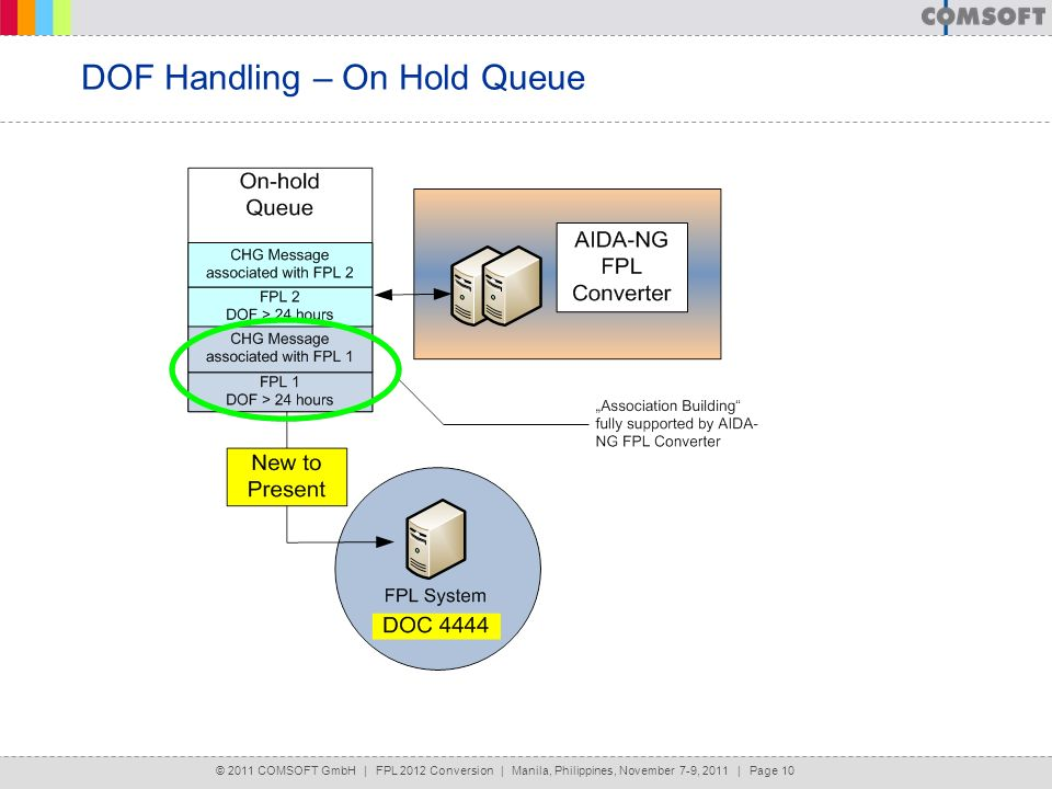 DOF Handling – On Hold Queue