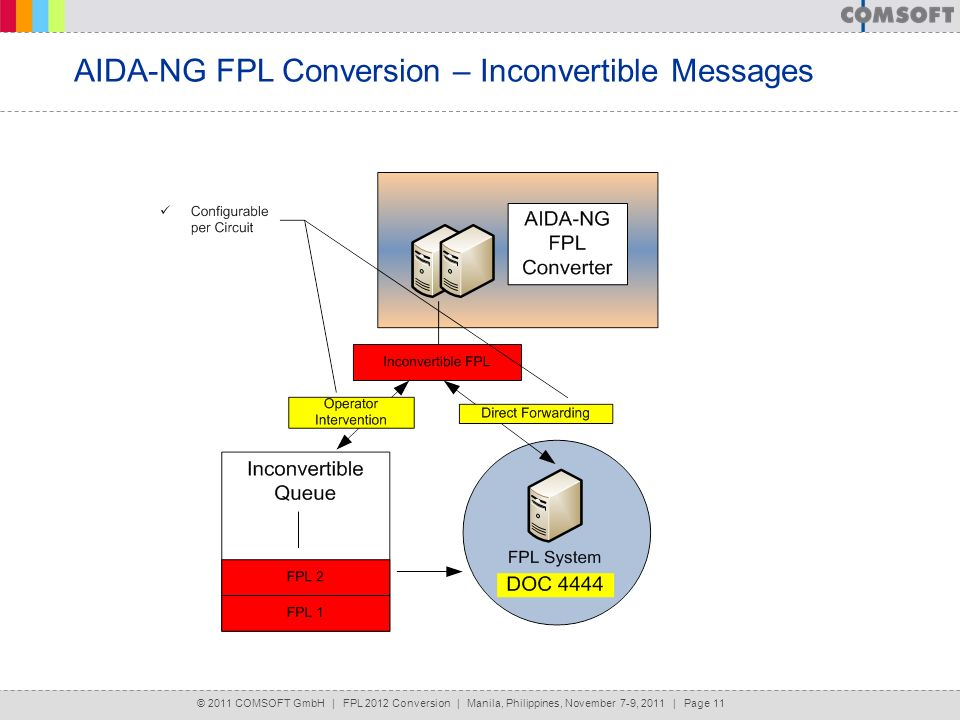 AIDA-NG FPL Conversion – Inconvertible Messages