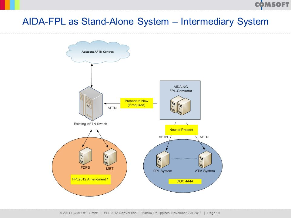 AIDA-FPL as Stand-Alone System – Intermediary System