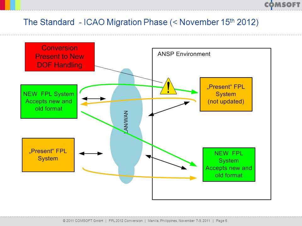 The Standard - ICAO Migration Phase (< November 15th 2012)