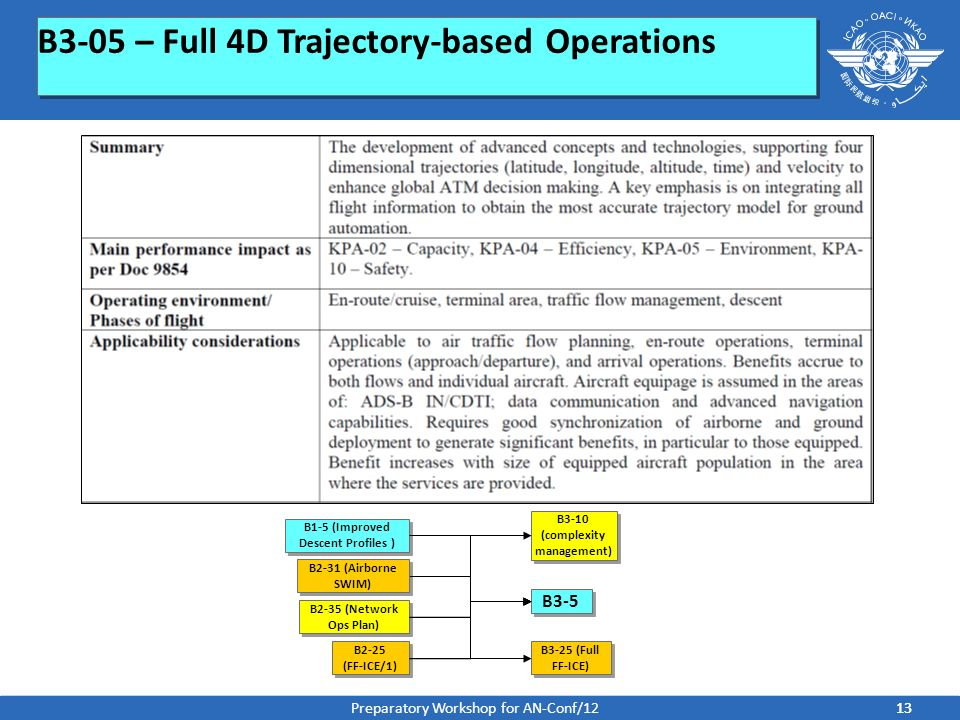 B3-10 (complexity management) B1-5 (Improved Descent Profiles )