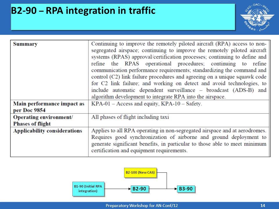 B1-90 (Initial RPA integration)
