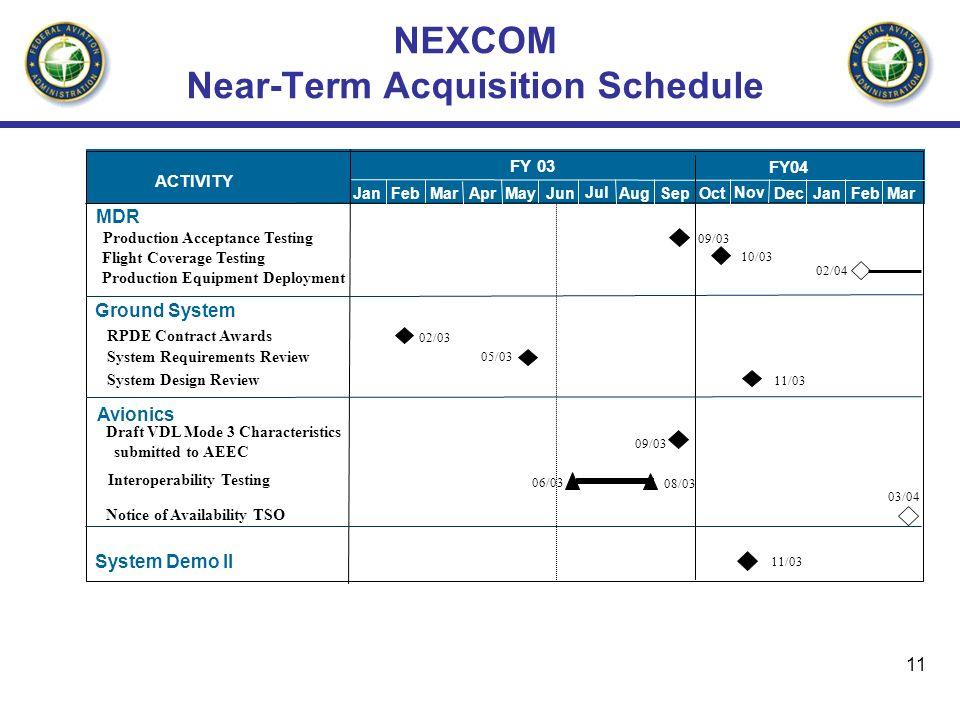 NEXCOM Near-Term Acquisition Schedule
