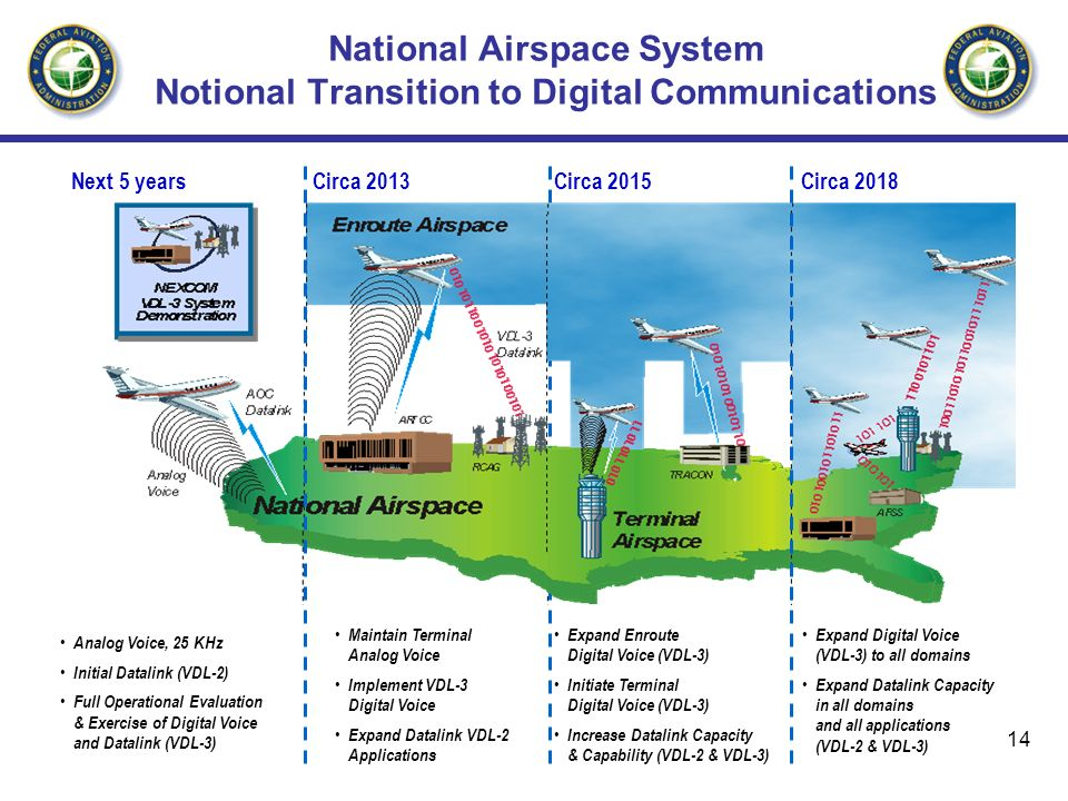 National Airspace System Notional Transition to Digital Communications