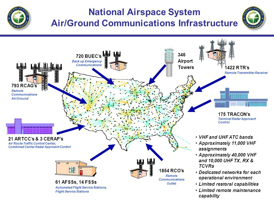 National Airspace System Air/Ground Communications Infrastructure