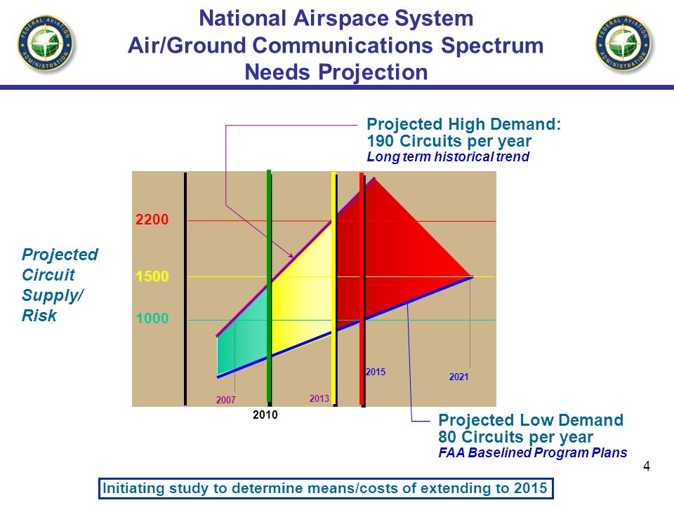 national airspace system Pocket reference for flight planning in the us national airspace system route selection • file an ifr preferred route or a coded departure route (cdr) that does.