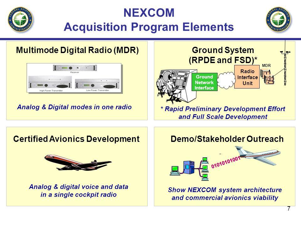 NEXCOM Acquisition Program Elements