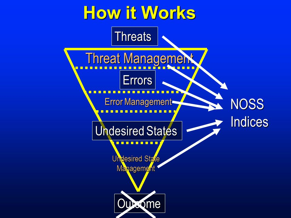 How it Works Threat Management NOSS Indices Threats Errors