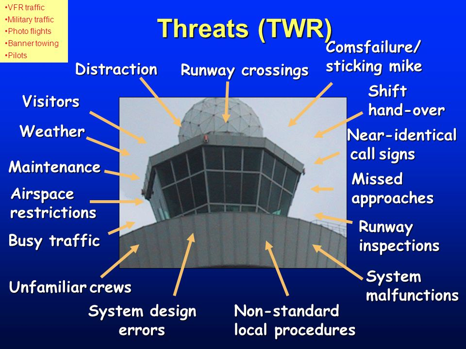 Threats (TWR) Comsfailure/ sticking mike Distraction Runway crossings