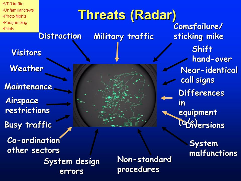Threats (Radar) Comsfailure/ sticking mike Distraction