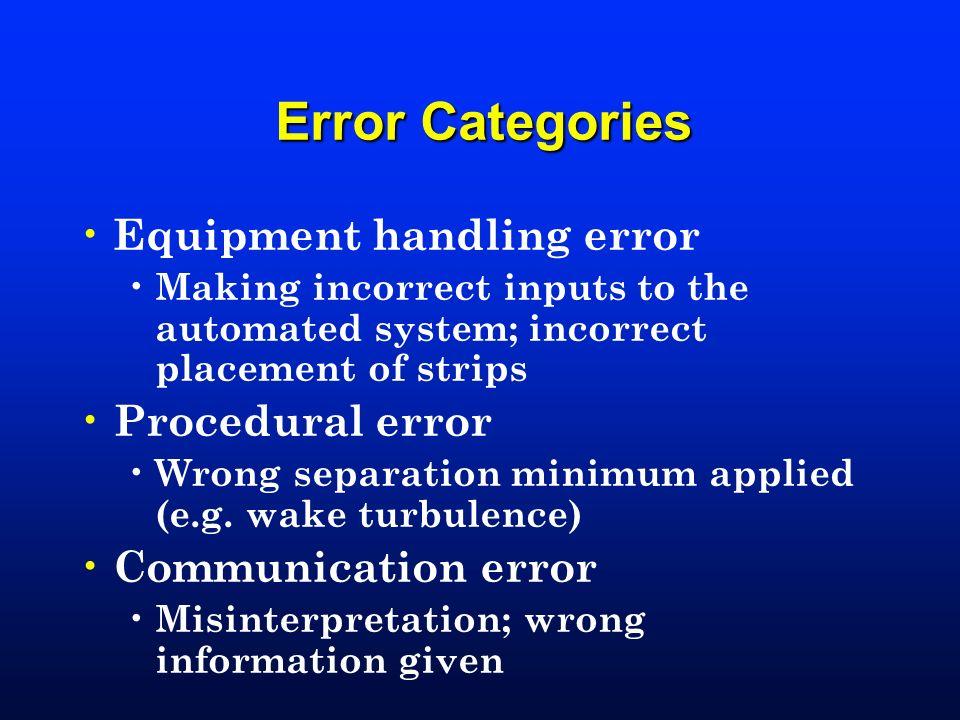 Error Categories Equipment handling error Procedural error