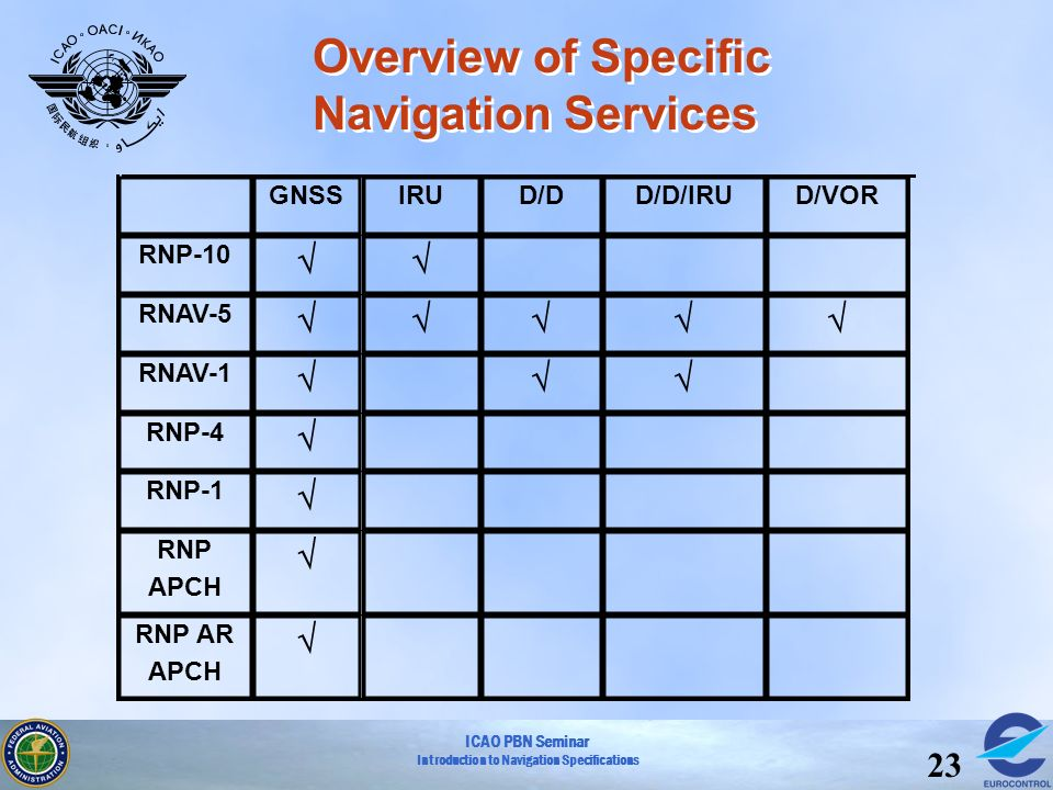 Overview of Specific Navigation Services
