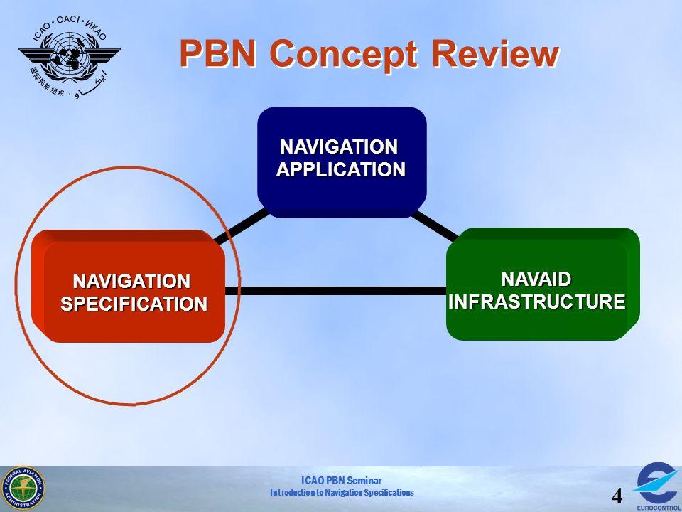 PBN Concept Review 3 2 1 NAVIGATION APPLICATION NAVAID NAVIGATION