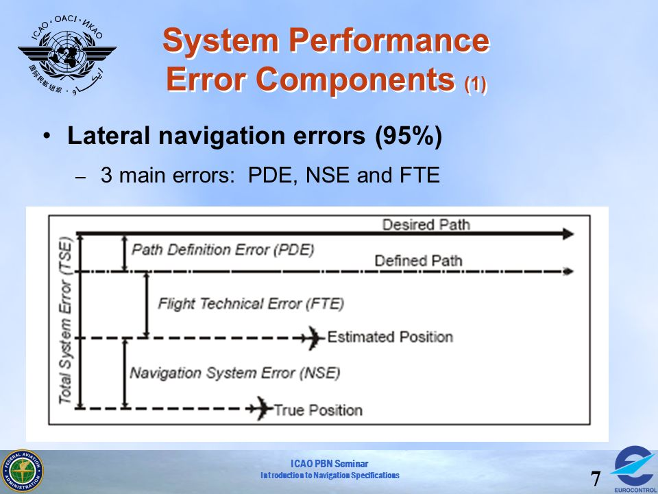 System Performance Error Components (1)
