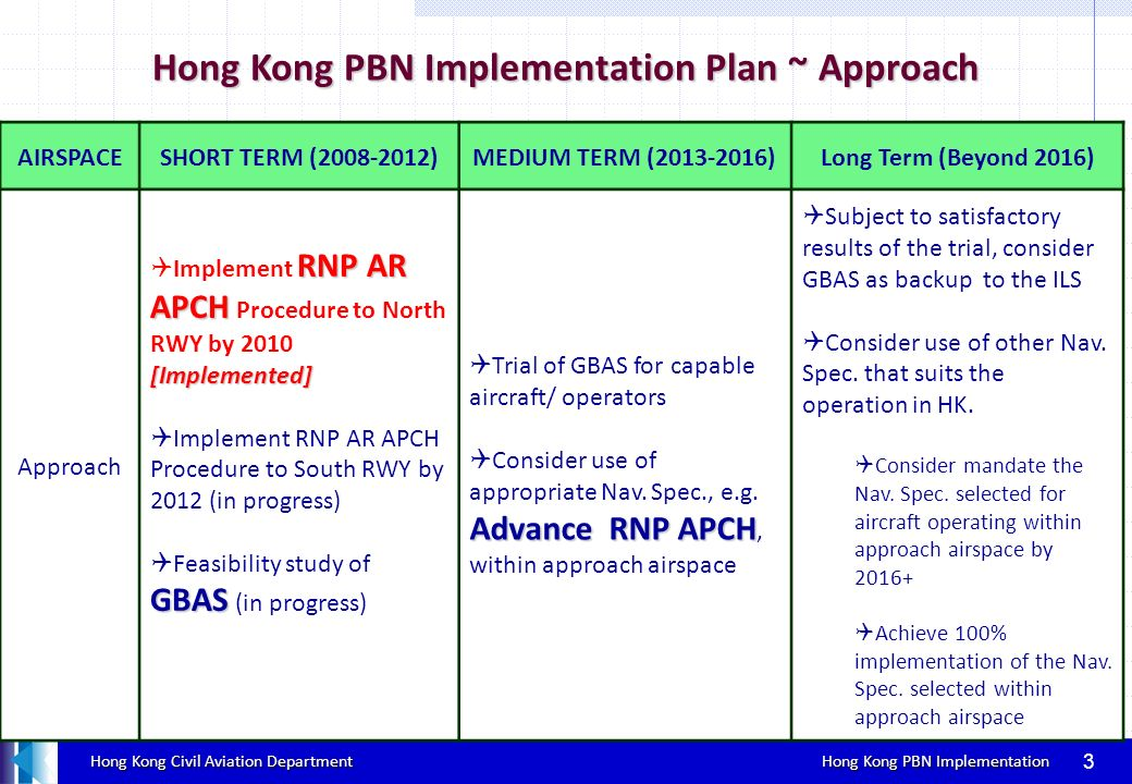 Hong Kong PBN Implementation Plan ~ Approach