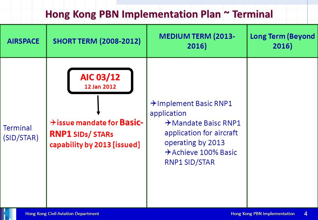 Hong Kong PBN Implementation Plan ~ Terminal