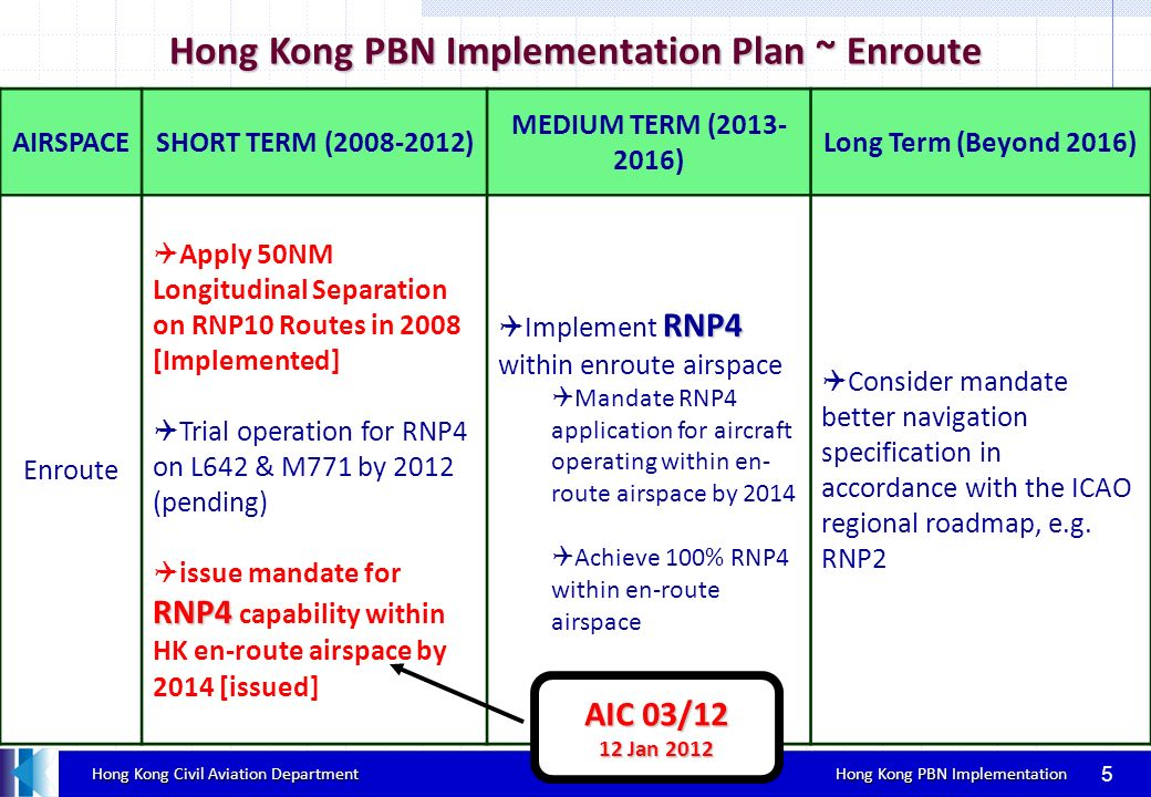 Hong Kong PBN Implementation Plan ~ Enroute