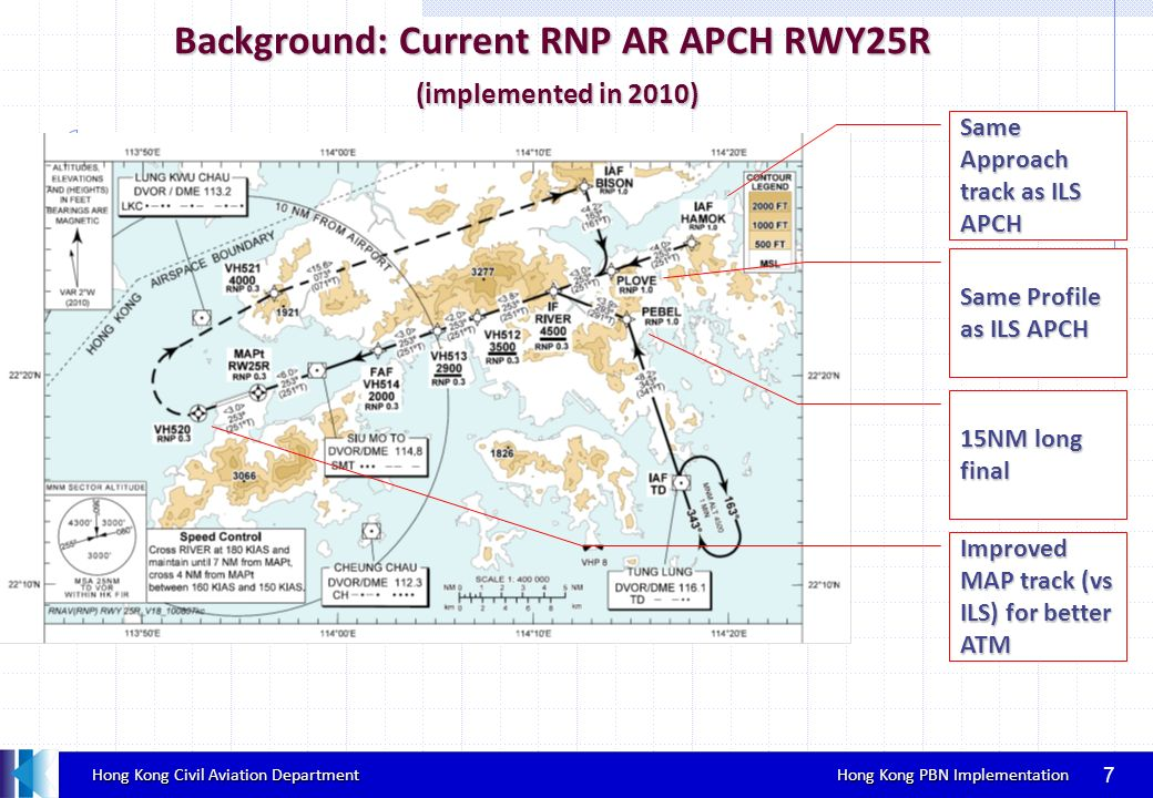 Background: Current RNP AR APCH RWY25R (implemented in 2010)